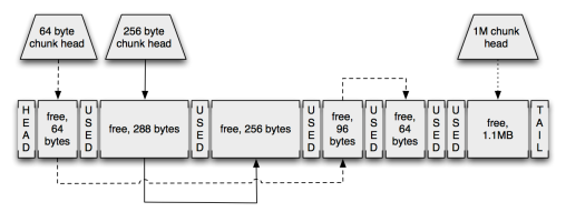 Example of the Jinx hypervisor heap data structure.
