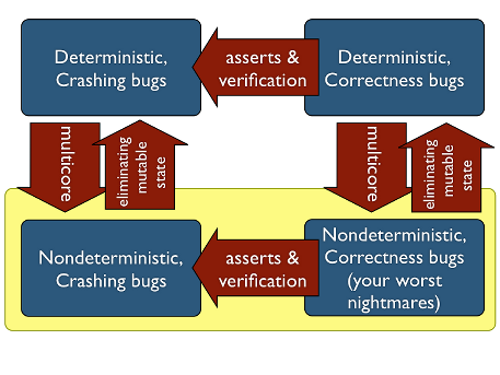 Correctness Bugs and Non-Determinism « Corensic