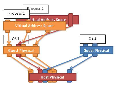 Virtual Machines: Virtualizing Virtual Memory (1/2)